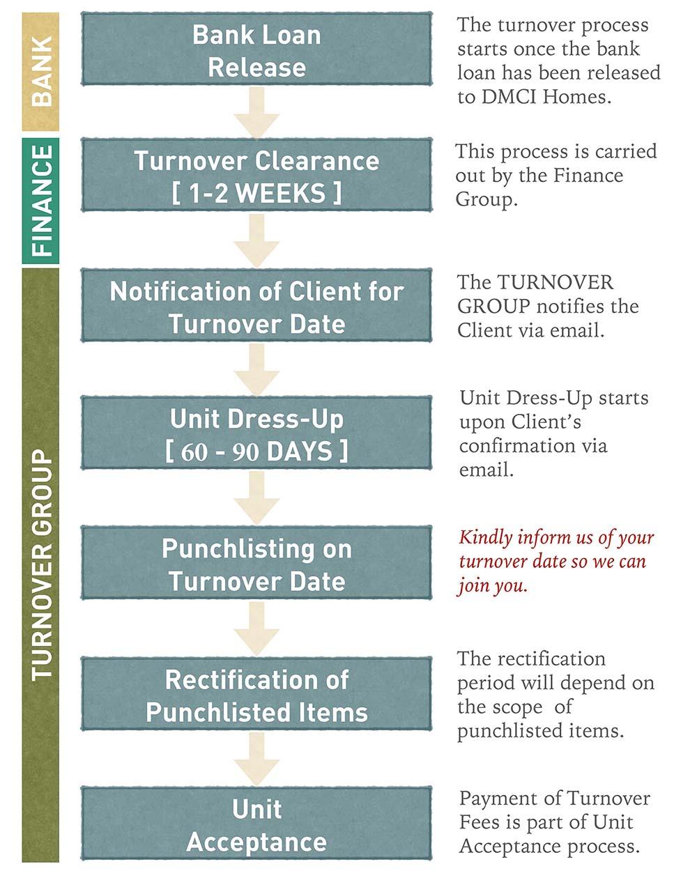 DMCI Homes Turnover Timeline
